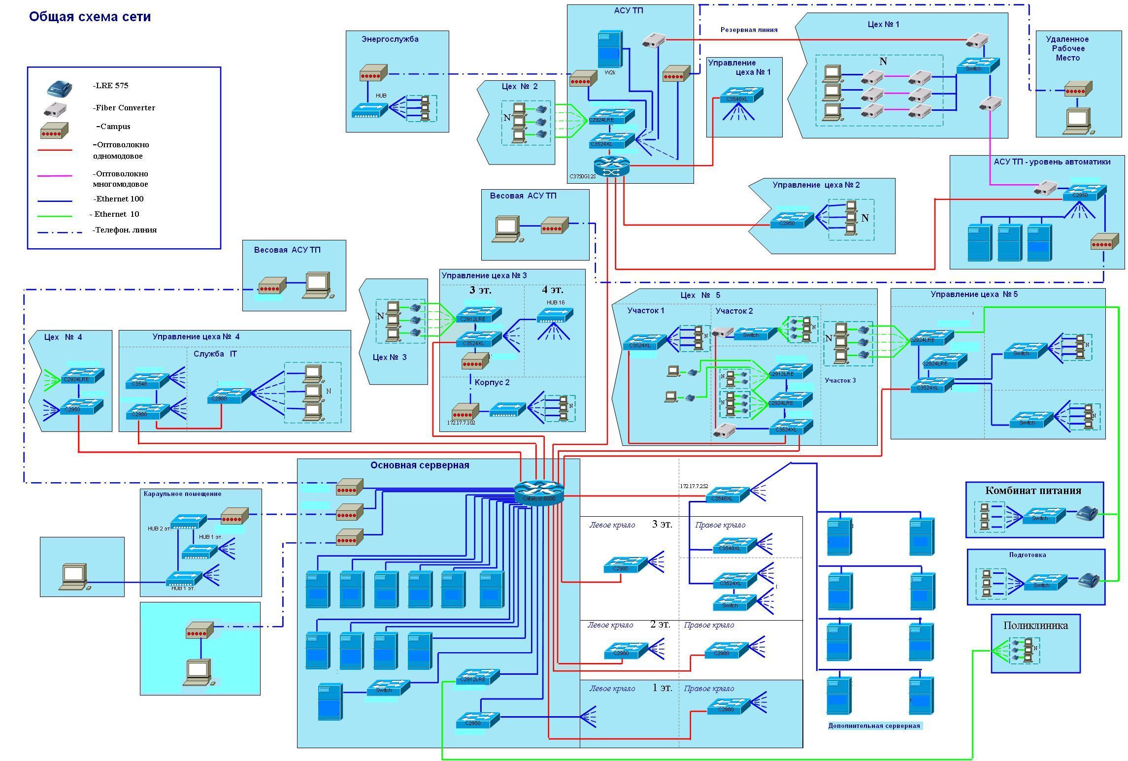 Кабельная сеть структурная схема